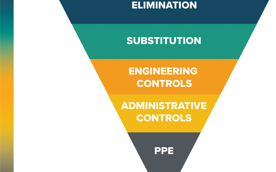 Hierarchy of Controls – Respiratory Protection
